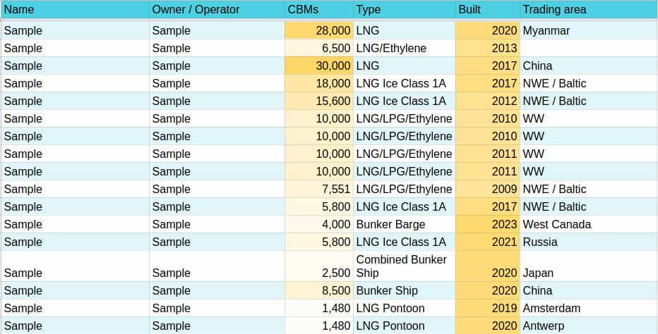 Fleet list Small Scale LNG Carriers